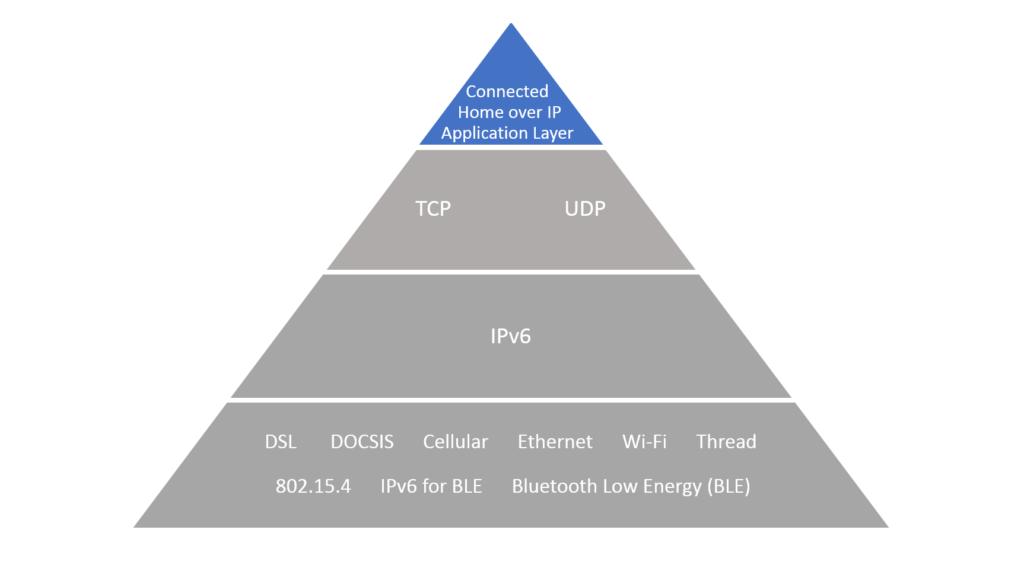CHIP-Pyramide