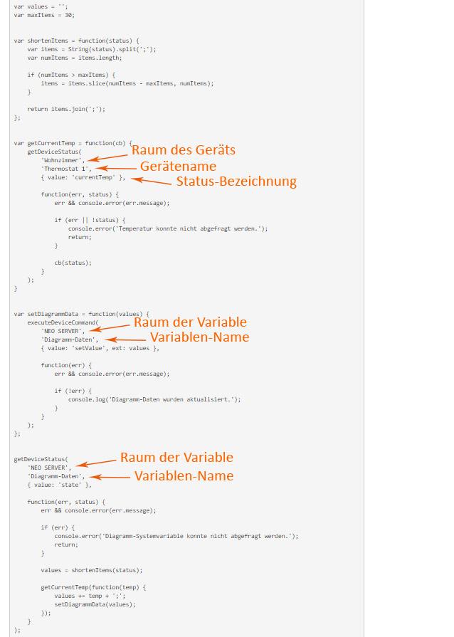 Code für Diagramm-Visualisierung
