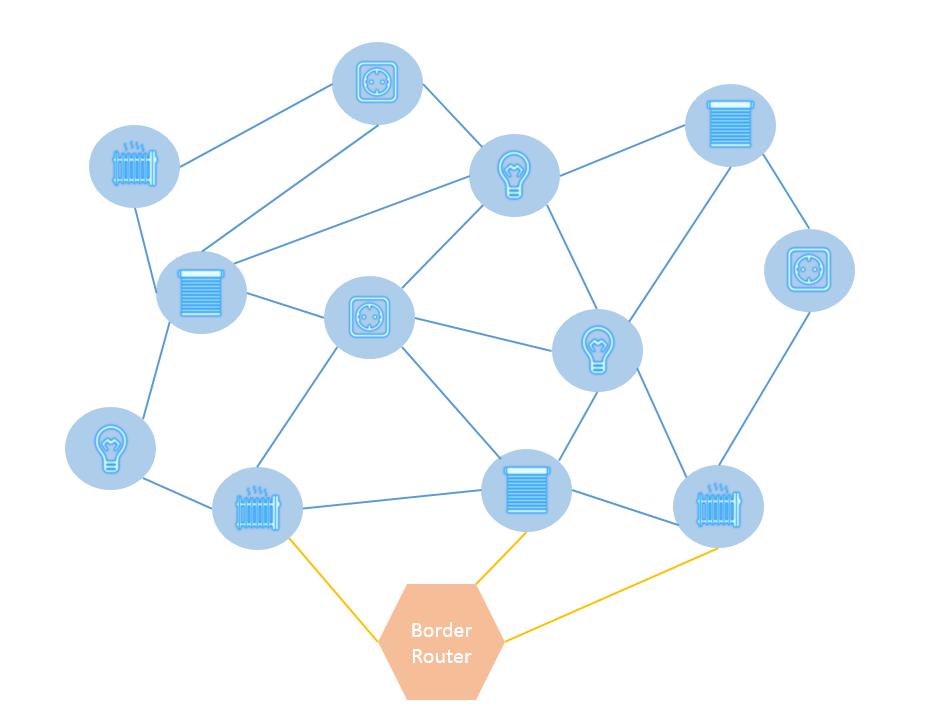 mesh-Netzwerk Thread
